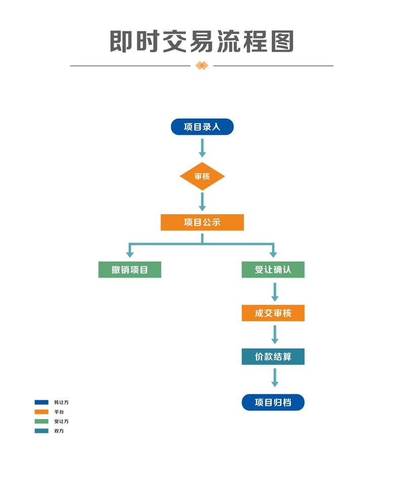 即时交易流程图.png
