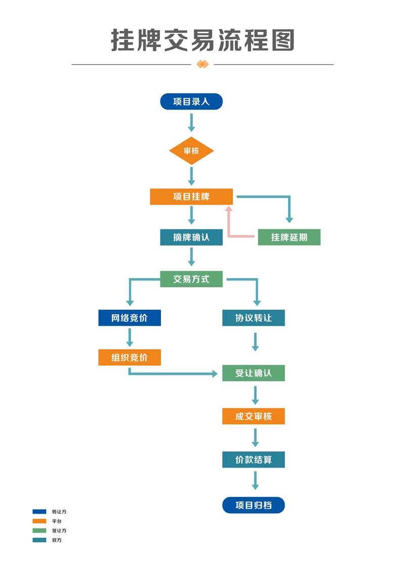 挂牌交易流程图.png